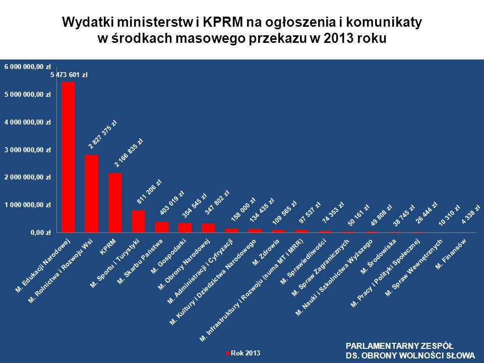 Wydatki ministerstw i KPRM na ogłoszenia i komunikaty w środkach masowego przekazu w 2013 roku PARLAMENTARNY ZESPÓŁ DS. OBRONY WOLNOŚCI SŁOWA 3 400 23