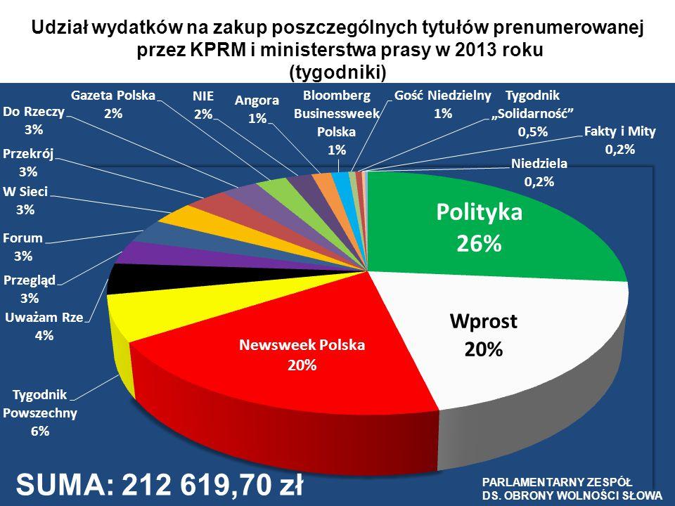 Udział wydatków na zakup poszczególnych tytułów prenumerowanej przez KPRM i ministerstwa prasy w 2013 roku (tygodniki)