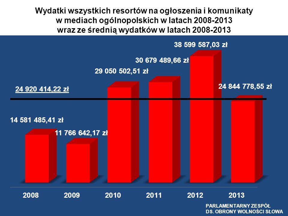 Wydatki wszystkich resortów na ogłoszenia i komunikaty w mediach ogólnopolskich w latach 2008-2013 wraz ze średnią wydatków w latach 2008-2013 24 920