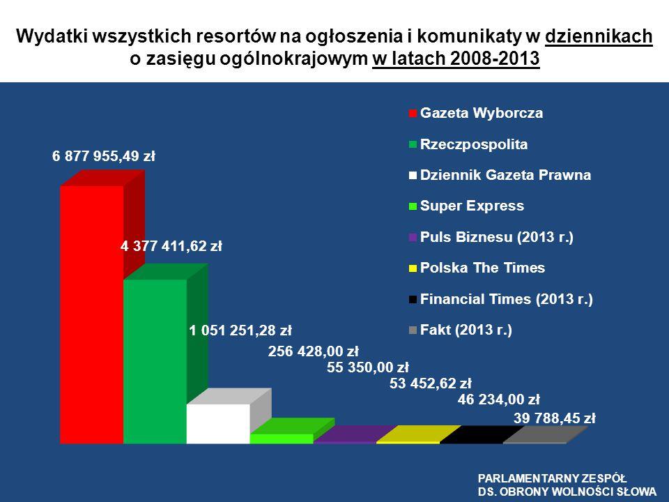 Wydatki wszystkich resortów na ogłoszenia i komunikaty w dziennikach o zasięgu ogólnokrajowym w latach 2008-2013 PARLAMENTARNY ZESPÓŁ DS. OBRONY WOLNO