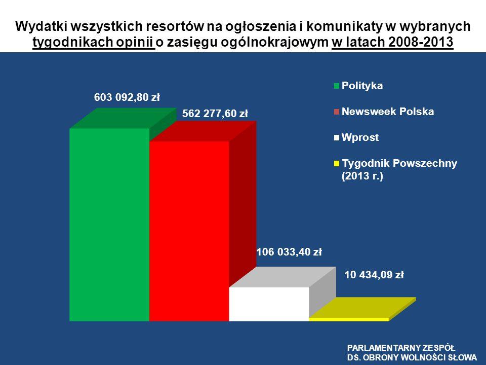 Wydatki wszystkich resortów na ogłoszenia i komunikaty w wybranych tygodnikach opinii o zasięgu ogólnokrajowym w latach 2008-2013 PARLAMENTARNY ZESPÓŁ