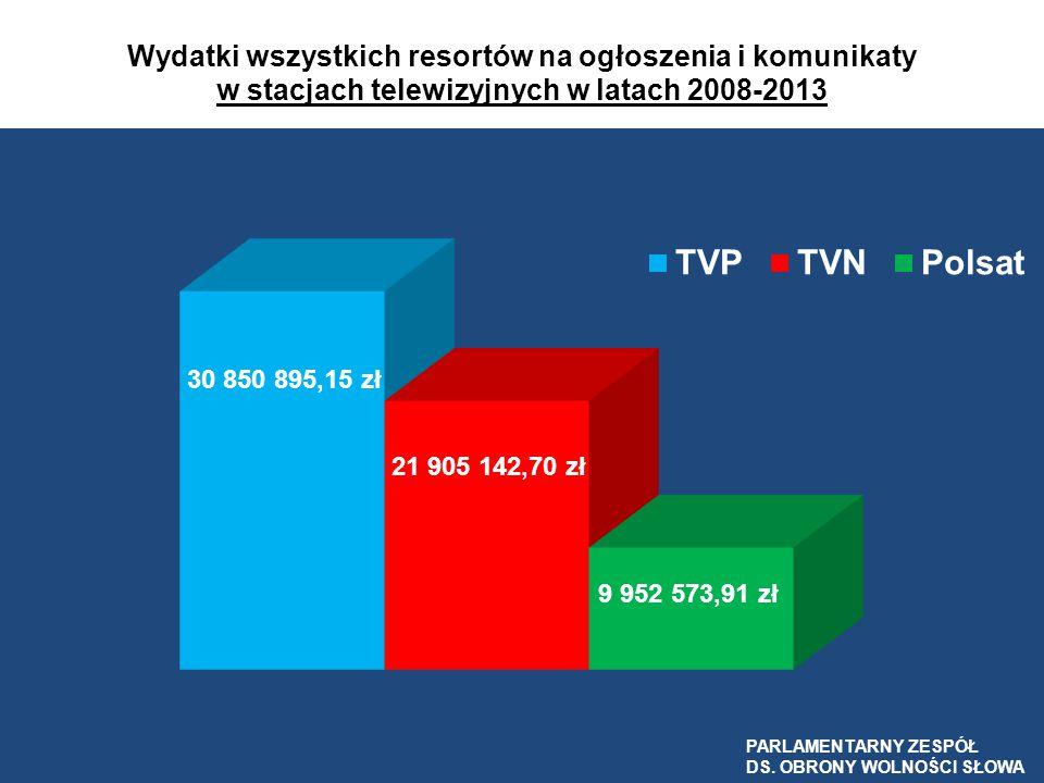 Wydatki wszystkich resortów na ogłoszenia i komunikaty w stacjach telewizyjnych w latach 2008-2013 PARLAMENTARNY ZESPÓŁ DS. OBRONY WOLNOŚCI SŁOWA PARL
