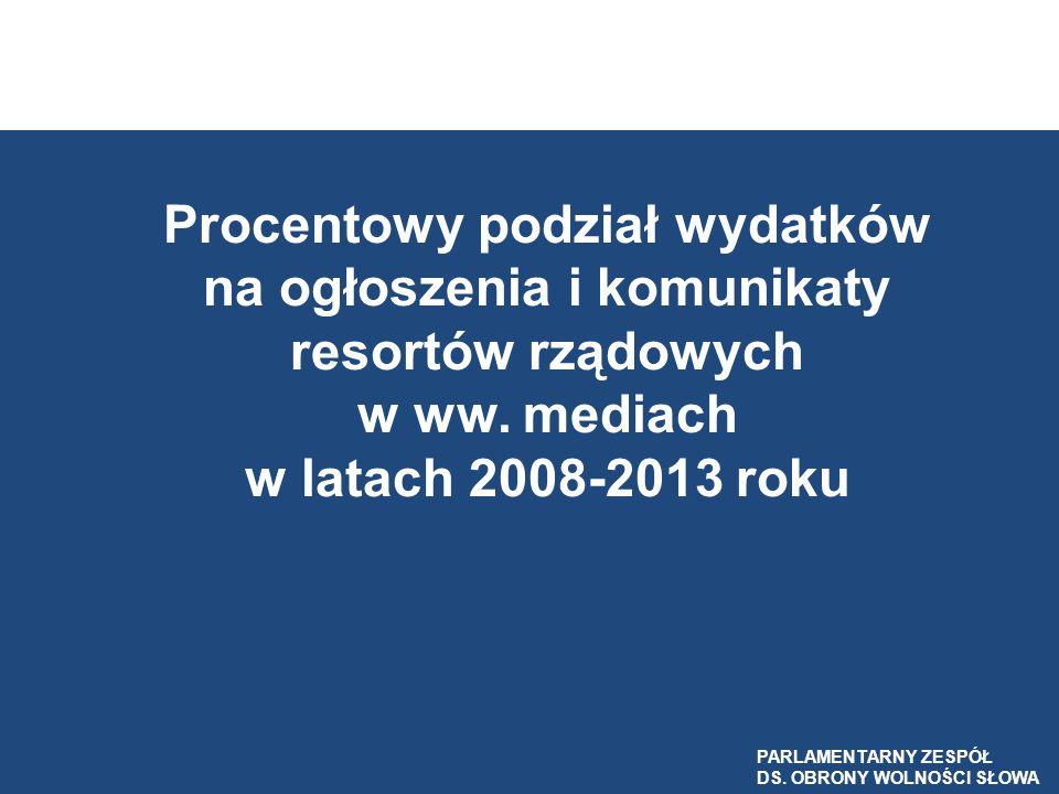 Procentowy podział wydatków na ogłoszenia i komunikaty resortów rządowych w ww. mediach w latach 2008-2013 roku PARLAMENTARNY ZESPÓŁ DS. OBRONY WOLNOŚ