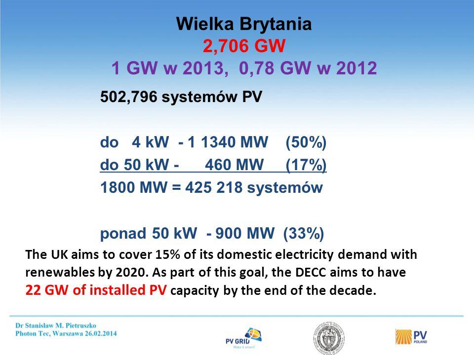 502,796 systemów PV do 4 kW - 1 1340 MW (50%) do 50 kW - 460 MW (17%) 1800 MW = 425 218 systemów ponad 50 kW - 900 MW (33%) The UK aims to cover 15% o