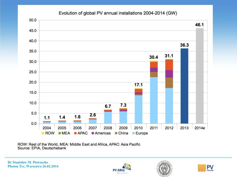 Stabilny rozwój rynku fotowoltaiki przy najniższym wsparciu finansowym CEL