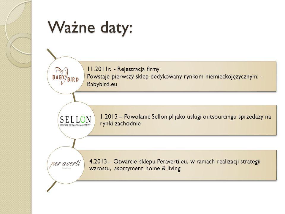 Ważne daty: 1.2013 – Powołanie Sellon.pl jako usługi outsourcingu sprzedaży na rynki zachodnie 4.2013 – Otwarcie sklepu Peraverti.eu, w ramach realiza