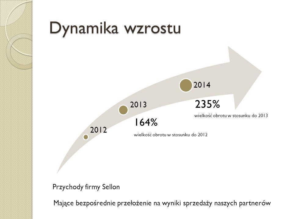 Dynamika wzrostu 2012 164% wielkość obrotu w stosunku do 2012 2014 Przychody firmy Sellon 2013 235% wielkość obrotu w stosunku do 2013 Mające bezpośre