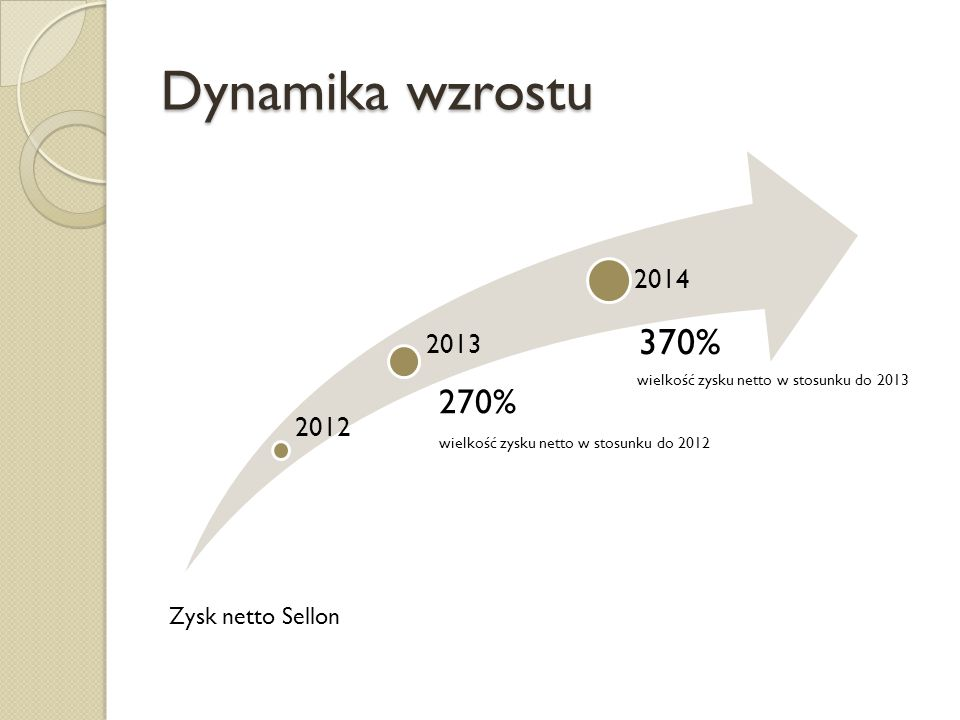 Dynamika wzrostu 2012 270% wielkość zysku netto w stosunku do 2012 2014 Zysk netto Sellon 2013 370% wielkość zysku netto w stosunku do 2013