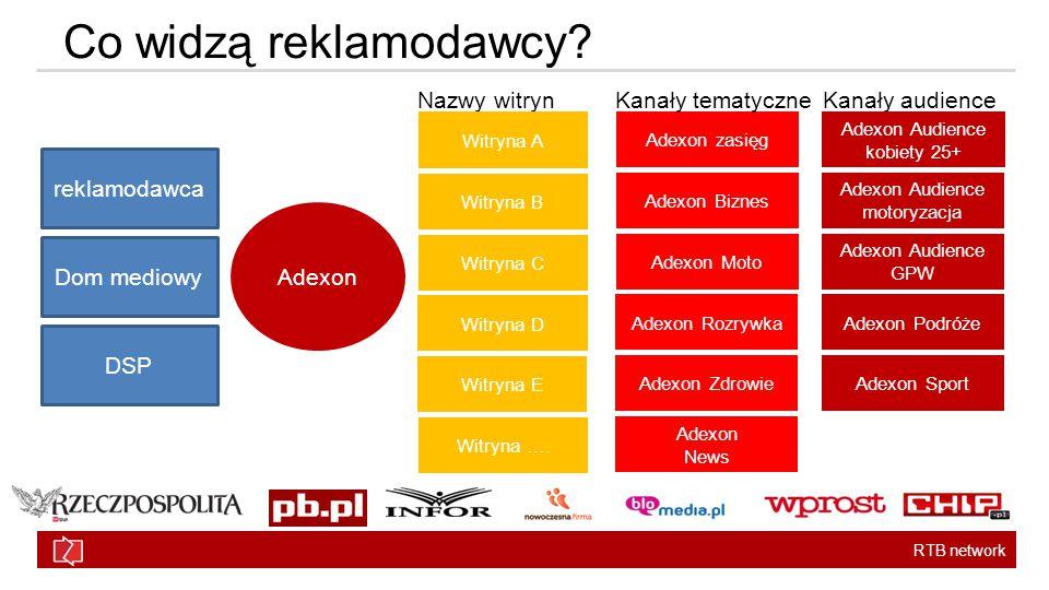RTB network Co widzą reklamodawcy.