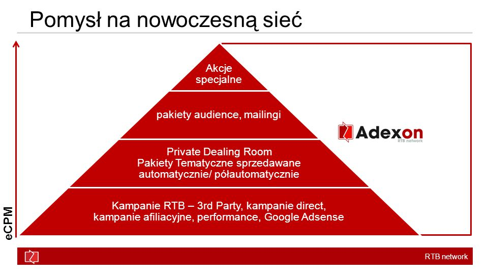 RTB network Pomysł na nowoczesną sieć Akcje specjalne pakiety audience, mailingi Private Dealing Room Pakiety Tematyczne sprzedawane automatycznie/ półautomatycznie Kampanie RTB – 3rd Party, kampanie direct, kampanie afiliacyjne, performance, Google Adsense eCPM
