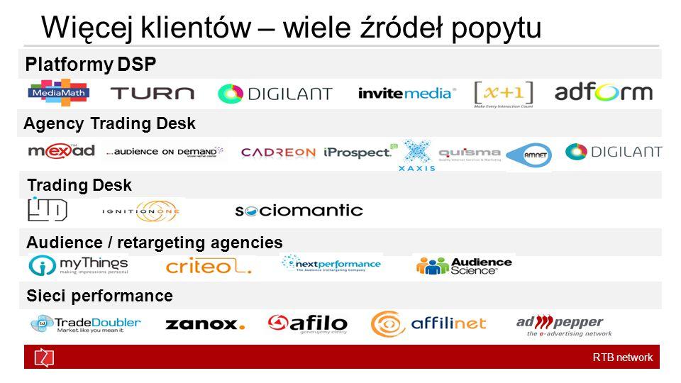 RTB network Więcej klientów – wiele źródeł popytu Platformy DSP Agency Trading Desk Trading Desk Audience / retargeting agencies Sieci performance