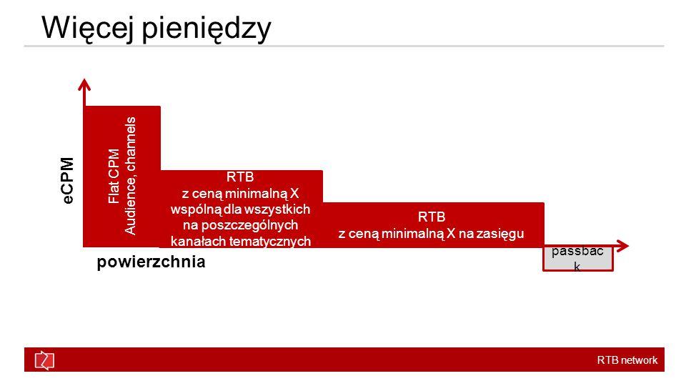 RTB network Więcej pieniędzy eCPM powierzchnia passbac k Flat CPM Audience, channels RTB z ceną minimalną X wspólną dla wszystkich na poszczególnych kanałach tematycznych RTB z ceną minimalną X na zasięgu