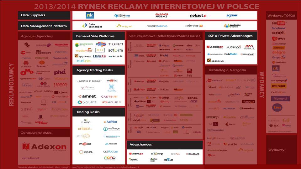RTB network Świat się zmienia