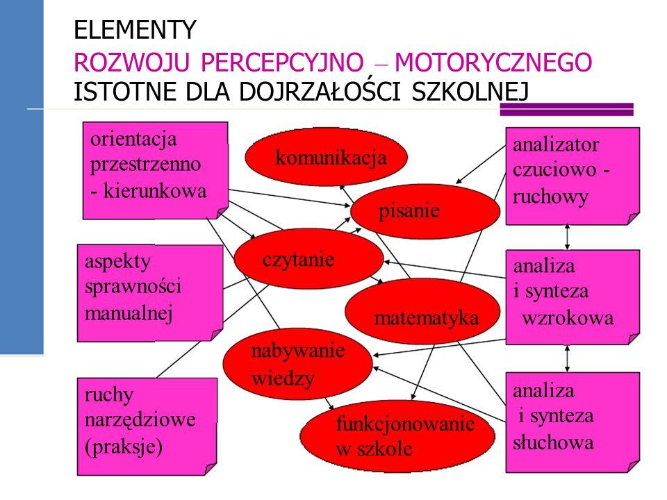 ELEMENTY ROZWOJU PERCEPCYJNO – MOTORYCZNEGO ISTOTNE DLA DOJRZAŁOŚCI SZKOLNEJ orientacja przestrzenno - kierunkowa analizator czuciowo - ruchowy ruchy narzędziowe (praksje) wiedzy funkcjonowanie w szkole czytanie nabywanie analiza i synteza słuchowa analiza i synteza matematyka wzrokowa komunikacja pisanie aspekty sprawności manualnej