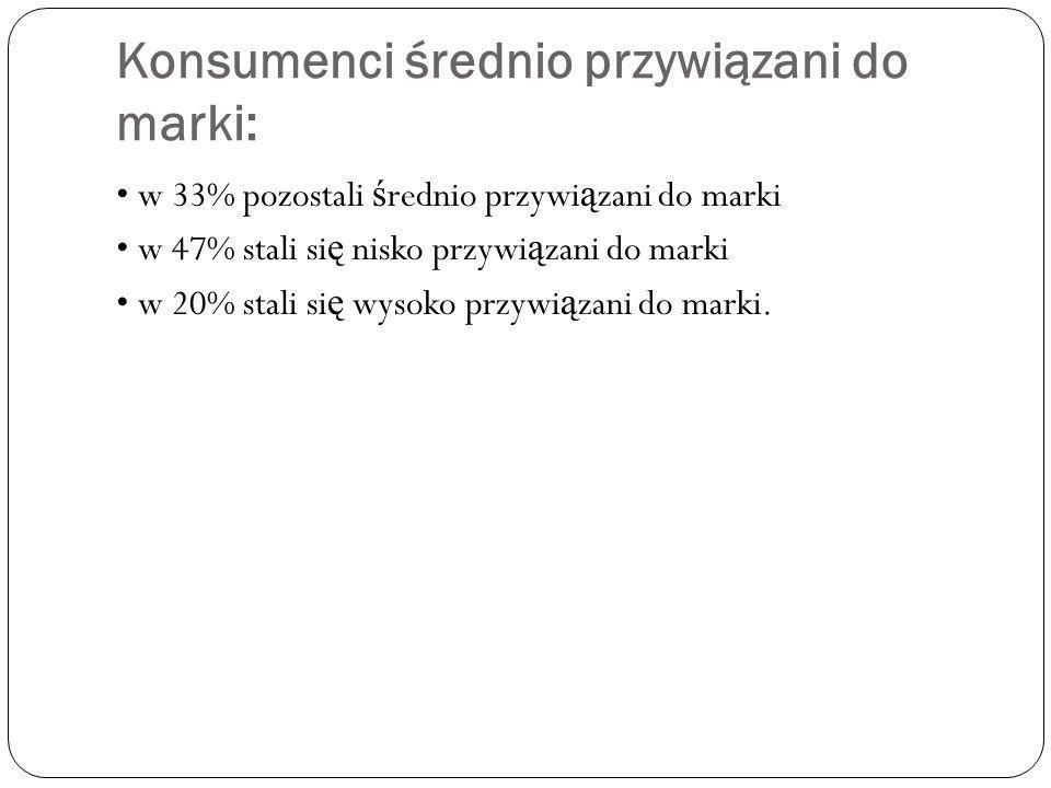 Konsumenci średnio przywiązani do marki: w 33% pozostali ś rednio przywi ą zani do marki w 47% stali si ę nisko przywi ą zani do marki w 20% stali si ę wysoko przywi ą zani do marki.