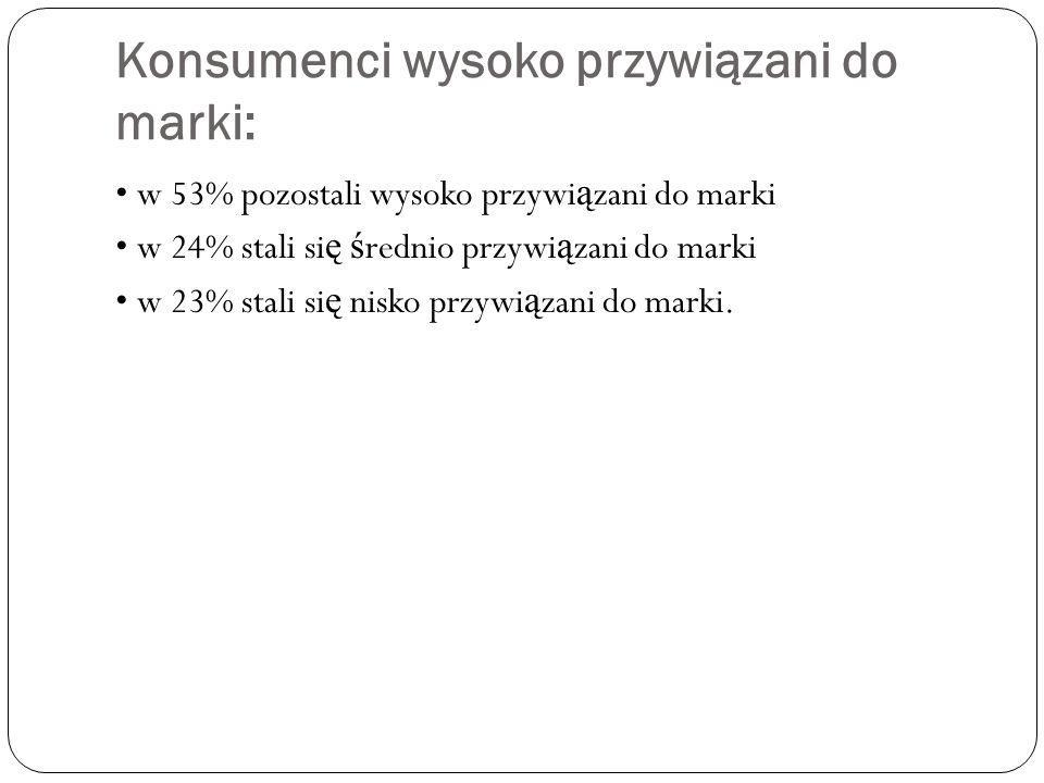 Konsumenci wysoko przywiązani do marki: w 53% pozostali wysoko przywi ą zani do marki w 24% stali si ę ś rednio przywi ą zani do marki w 23% stali si ę nisko przywi ą zani do marki.