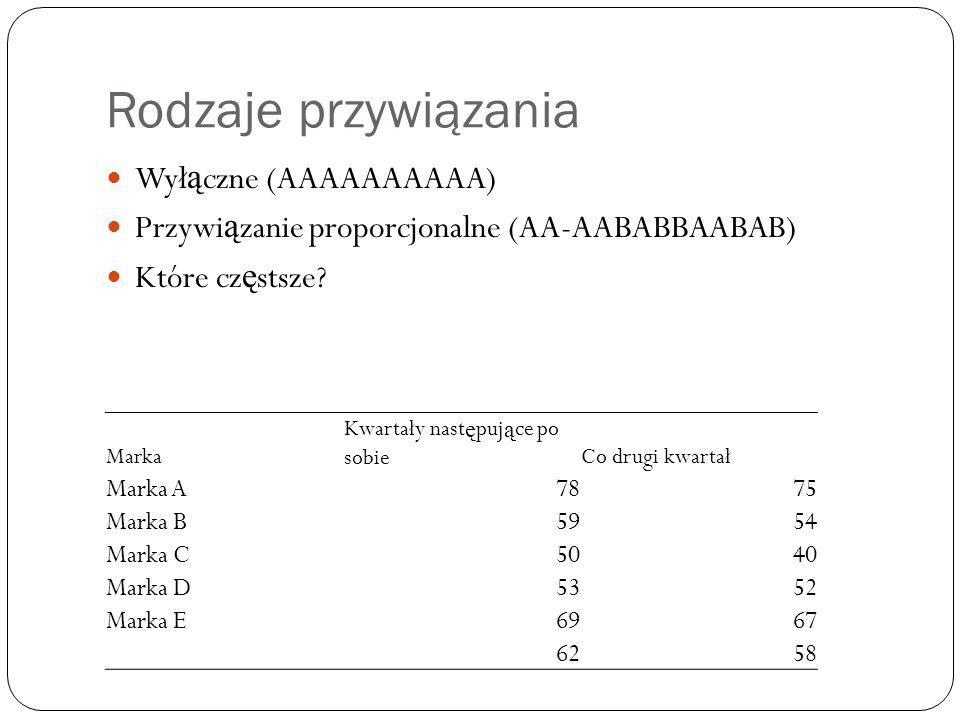 Rodzaje przywiązania Wył ą czne (AAAAAAAAAA) Przywi ą zanie proporcjonalne (AA-AABABBAABAB) Które cz ę stsze? Marka Kwartały nast ę puj ą ce po sobieC