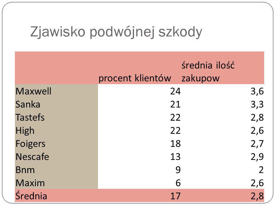 Zjawisko podwójnej szkody procent klientów średnia ilość zakupow Maxwell243,6 Sanka213,3 Tastefs222,8 High222,6 Foigers182,7 Nescafe132,9 Bnm92 Maxim6
