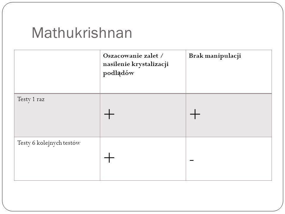 Mathukrishnan Oszacowanie zalet / nasilenie krystalizacji podl ą dów Brak manipulacji Testy 1 raz ++ Testy 6 kolejnych testów +-