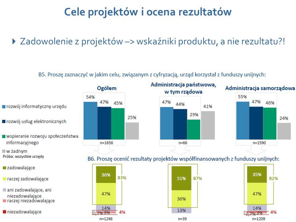 Wydarzenie, data, miejsce Cele projektów i ocena rezultatów 11  Zadowolenie z projektów –> wskaźniki produktu, a nie rezultatu?!