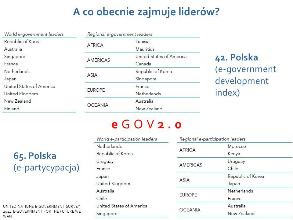 Wydarzenie, data, miejsce A co obecnie zajmuje liderów? 65. Polska (e-partycypacja) 42. Polska (e-government development index) eGOV2.0 UNITED NATIONS