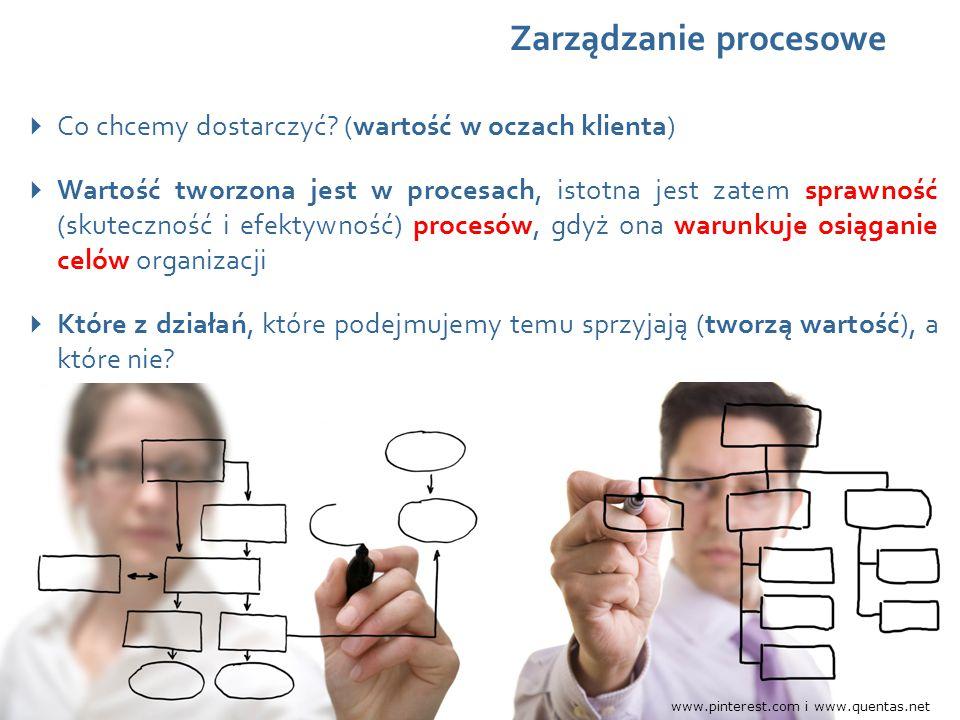 Wydarzenie, data, miejsce Zarządzanie procesowe  Co chcemy dostarczyć? (wartość w oczach klienta)  Wartość tworzona jest w procesach, istotna jest z