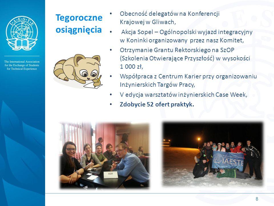 Tegoroczne osiągnięcia Obecność delegatów na Konferencji Krajowej w Gliwach, Akcja Sopel – Ogólnopolski wyjazd integracyjny w Koninki organizowany prz