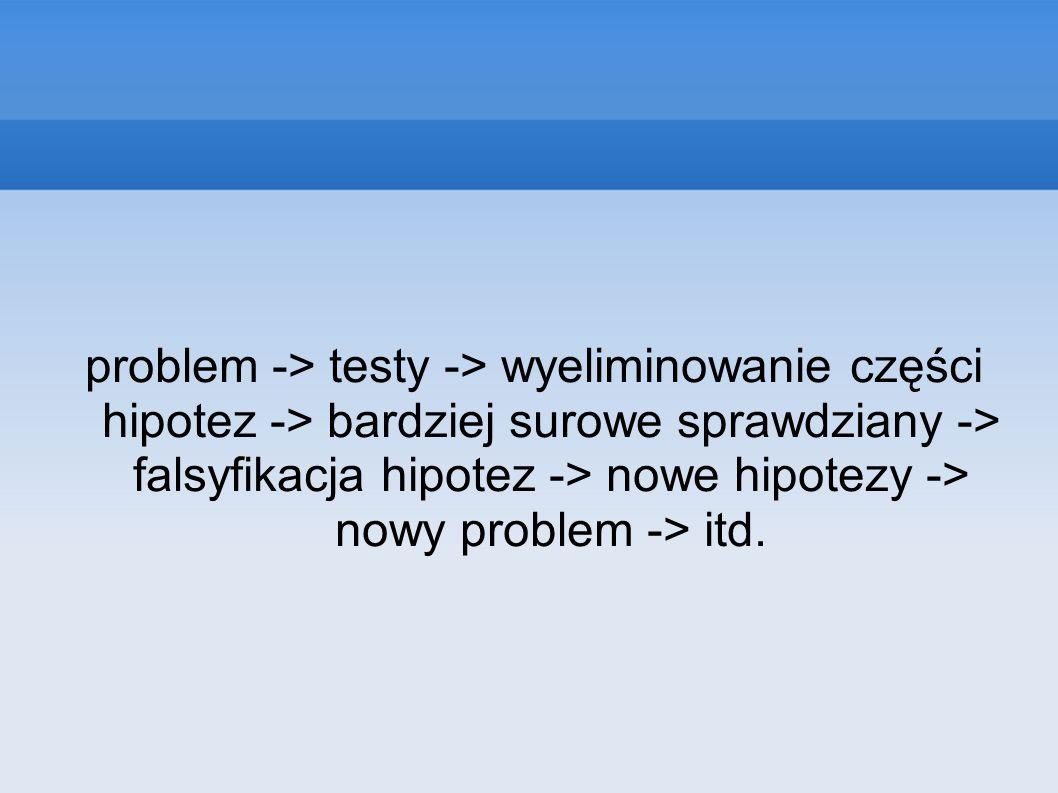 problem -> testy -> wyeliminowanie części hipotez -> bardziej surowe sprawdziany -> falsyfikacja hipotez -> nowe hipotezy -> nowy problem -> itd.