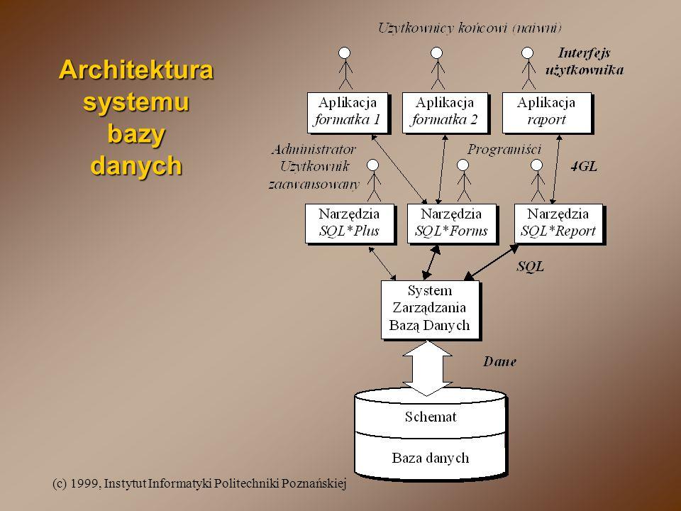 (c) 1999, Instytut Informatyki Politechniki Poznańskiej Architektura systemu bazy danych