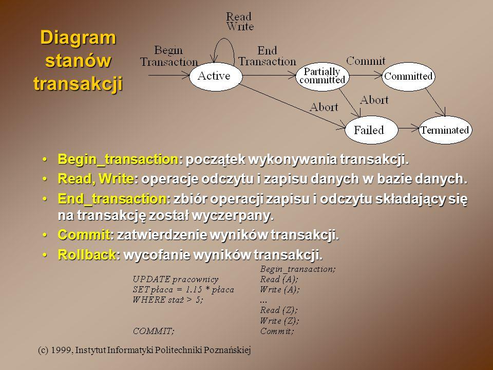(c) 1999, Instytut Informatyki Politechniki Poznańskiej Diagram stanów transakcji Begin_transaction: początek wykonywania transakcji.Begin_transaction: początek wykonywania transakcji.