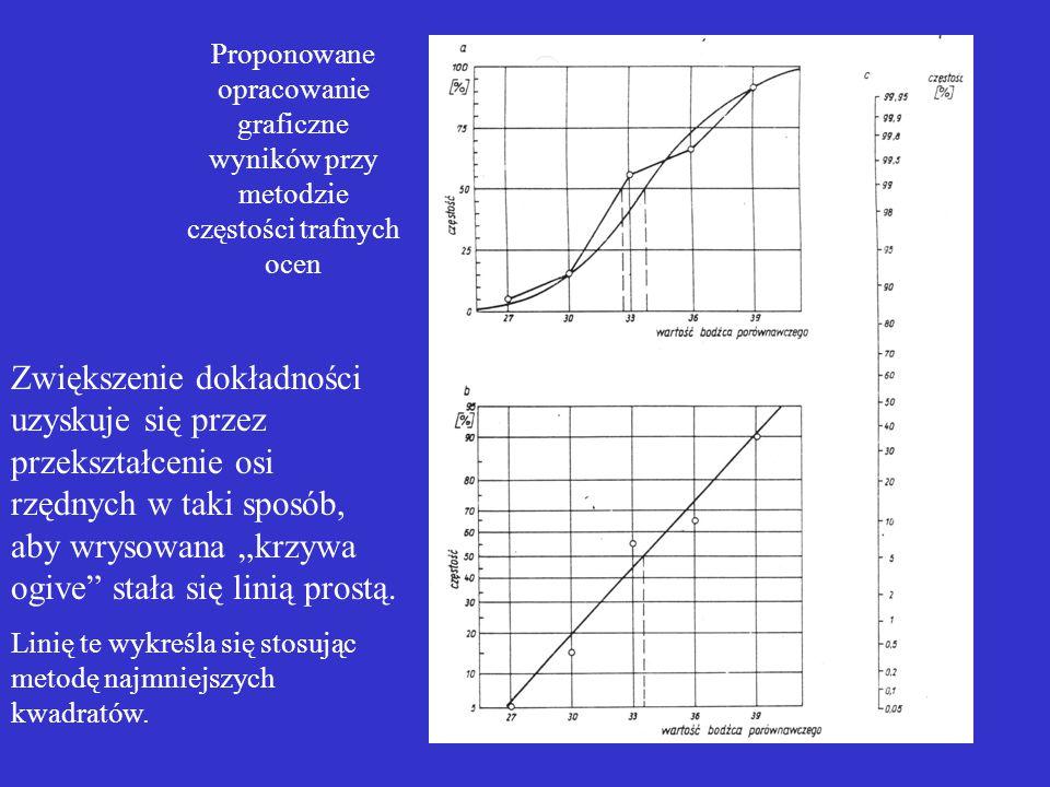 """25 Proponowane opracowanie graficzne wyników przy metodzie częstości trafnych ocen Zwiększenie dokładności uzyskuje się przez przekształcenie osi rzędnych w taki sposób, aby wrysowana """"krzywa ogive stała się linią prostą."""
