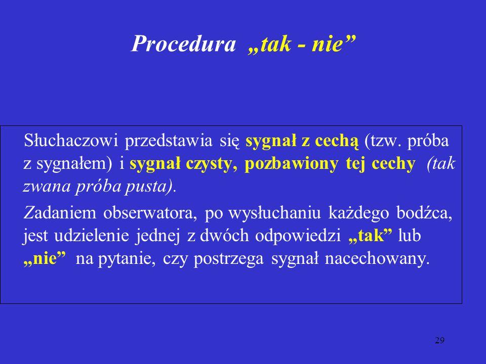 """29 Procedura """"tak - nie Słuchaczowi przedstawia się sygnał z cechą (tzw."""