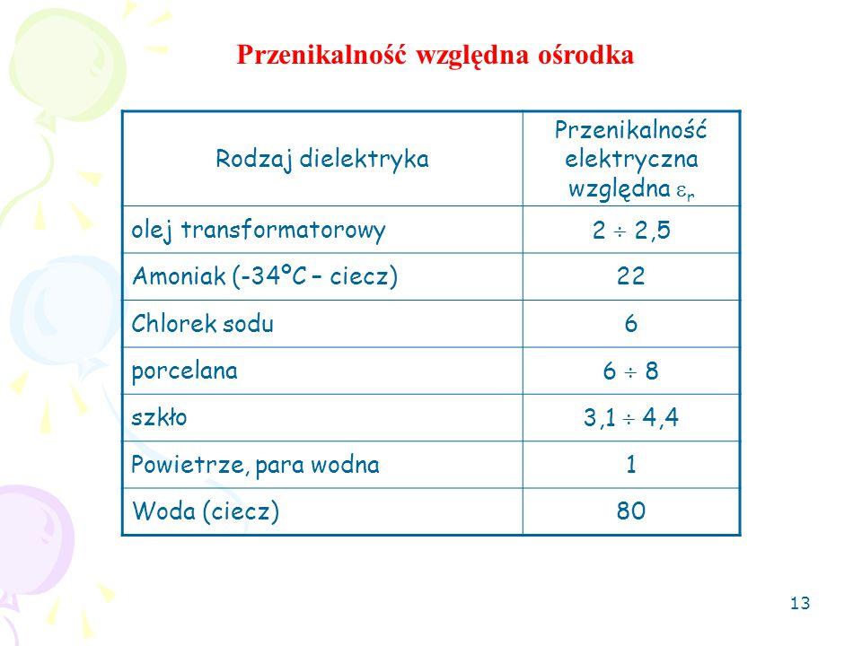 13 Rodzaj dielektryka Przenikalność elektryczna względna  r olej transformatorowy2  2,5 Amoniak (-34ºC – ciecz)22 Chlorek sodu6 porcelana6  8 szkło3,1  4,4 Powietrze, para wodna1 Woda (ciecz)80 Przenikalność względna ośrodka