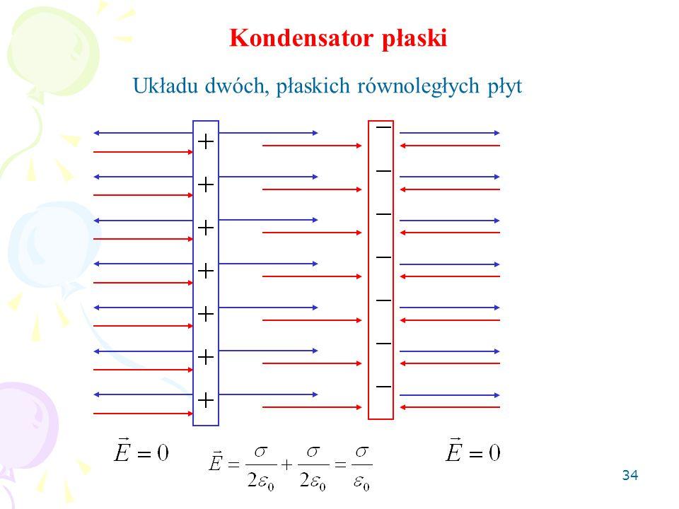 34 Kondensator płaski Układu dwóch, płaskich równoległych płyt