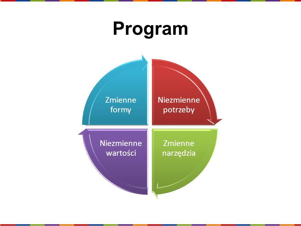 Program Niezmienne potrzeby Zmienne narzędzia Niezmienne wartości Zmienne formy