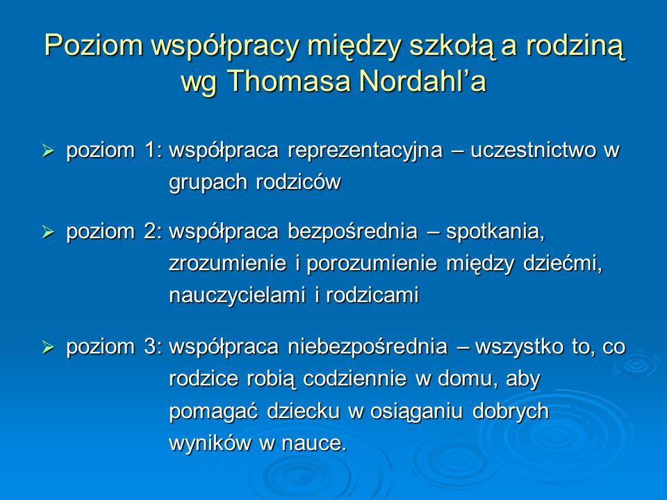 Poziom współpracy między szkołą a rodziną wg Thomasa Nordahl'a  poziom 1: współpraca reprezentacyjna – uczestnictwo w grupach rodziców  poziom 2: ws