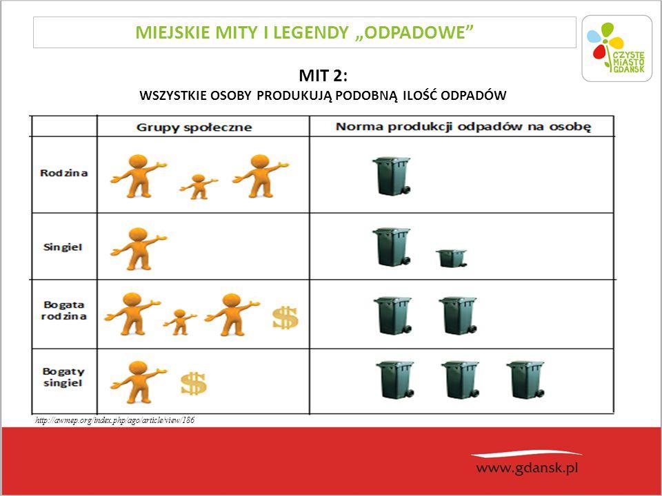 """MIT 2: WSZYSTKIE OSOBY PRODUKUJĄ PODOBNĄ ILOŚĆ ODPADÓW http://awmep.org/index.php/ago/article/view/186 MIEJSKIE MITY I LEGENDY """"ODPADOWE"""