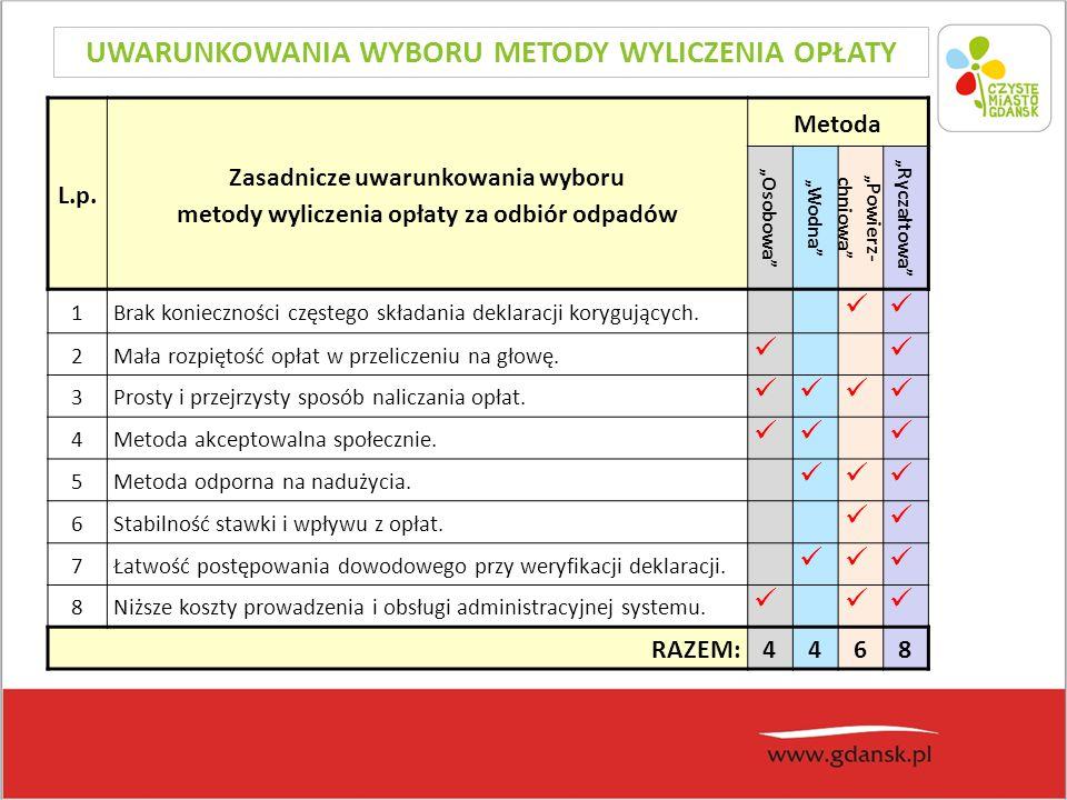 UWARUNKOWANIA WYBORU METODY WYLICZENIA OPŁATY L.p.