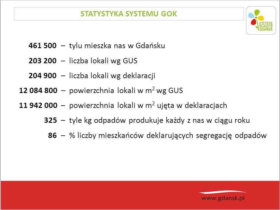 461 500 – tylu mieszka nas w Gdańsku 203 200 – liczba lokali wg GUS 204 900– liczba lokali wg deklaracji 12 084 800 – powierzchnia lokali w m 2 wg GUS