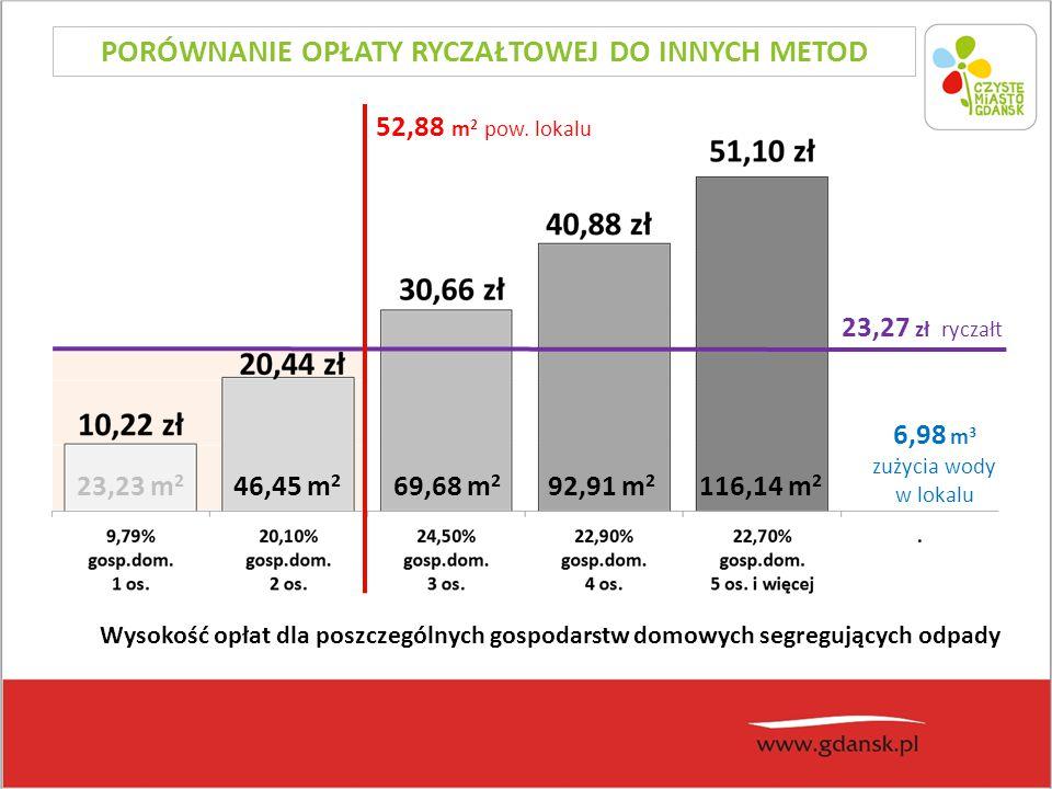 23,27 zł ryczałt Wysokość opłat dla poszczególnych gospodarstw domowych segregujących odpady 6,98 m 3 zużycia wody w lokalu 52,88 m 2 pow.