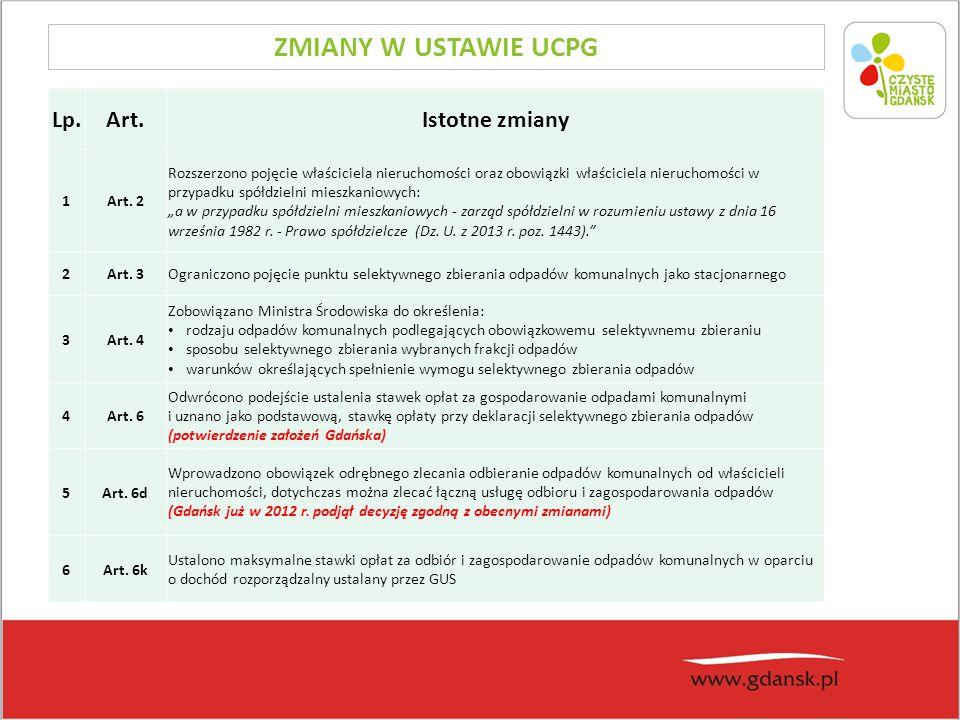 ZMIANY W USTAWIE UCPG Lp.Art.Istotne zmiany 1Art. 2 Rozszerzono pojęcie właściciela nieruchomości oraz obowiązki właściciela nieruchomości w przypadku