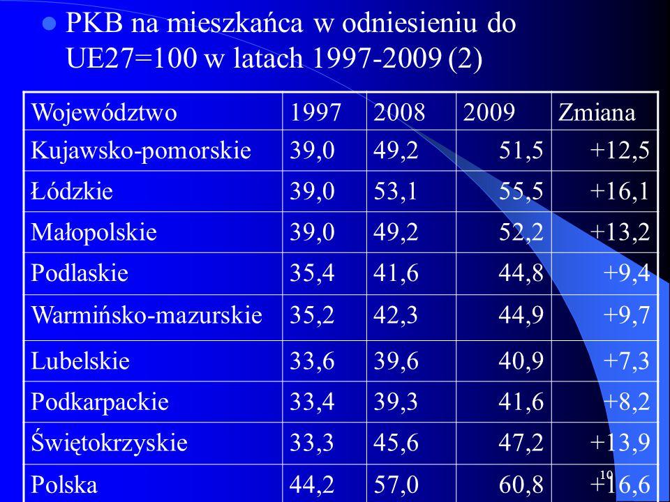 10 PKB na mieszkańca w odniesieniu do UE27=100 w latach 1997-2009 (2) Województwo199720082009Zmiana Kujawsko-pomorskie39,049,251,5+12,5 Łódzkie39,053,