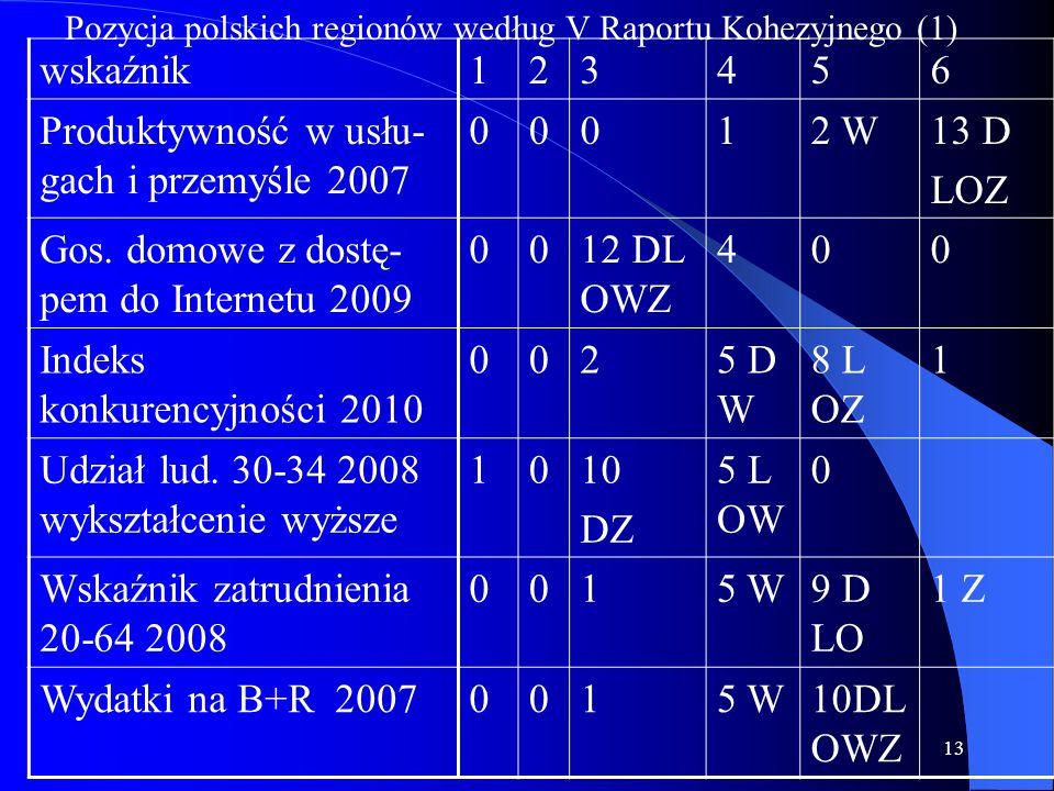 13 wskaźnik123456 Produktywność w usłu- gach i przemyśle 2007 00012 W13 D LOZ Gos. domowe z dostę- pem do Internetu 2009 0012 DL OWZ 400 Indeks konkur
