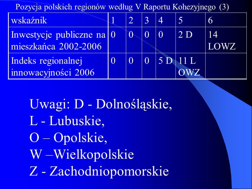 Uwagi: D - Dolnośląskie, L - Lubuskie, O – Opolskie, W –Wielkopolskie Z - Zachodniopomorskie wskaźnik123456 Inwestycje publiczne na mieszkańca 2002-20
