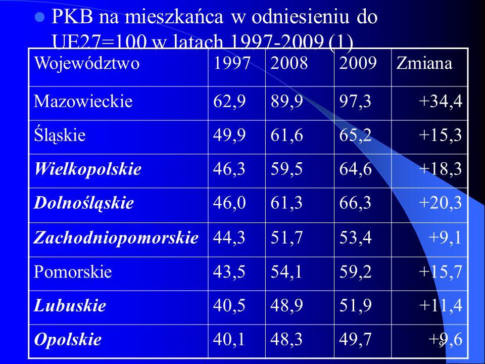 9 PKB na mieszkańca w odniesieniu do UE27=100 w latach 1997-2009 (1) Województwo199720082009Zmiana Mazowieckie62,989,997,3+34,4 Śląskie49,961,665,2+15,3 Wielkopolskie46,359,564,6+18,3 Dolnośląskie46,061,366,3+20,3 Zachodniopomorskie44,351,753,4+9,1 Pomorskie43,554,159,2+15,7 Lubuskie40,548,951,9+11,4 Opolskie40,148,349,7+9,6