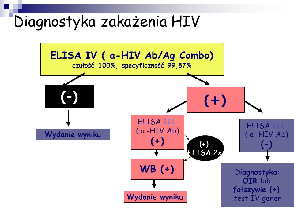 Diagnostyka zakażenia HIV ELISA IV ( a-HIV Ab/Ag Combo) czułość-100%, specyficzność 99,87% (-) (+) Wydanie wyniku ELISA III ( a -HIV Ab) (+) ELISA III