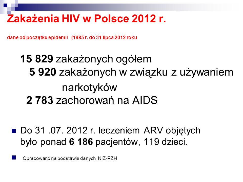 Zakażenia HIV w Polsce 2012 r. dane od początku epidemii (1985 r. do 31 lipca 2012 roku 15 829 zakażonych ogółem 5 920 zakażonych w związku z używanie