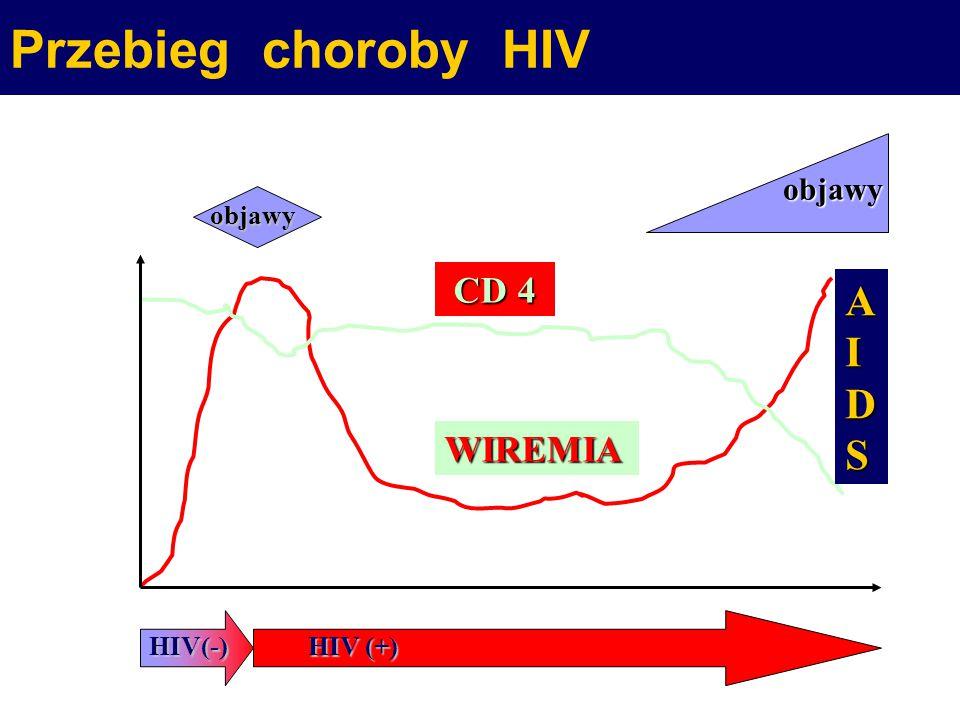 Jak można zakazić się HIV ?