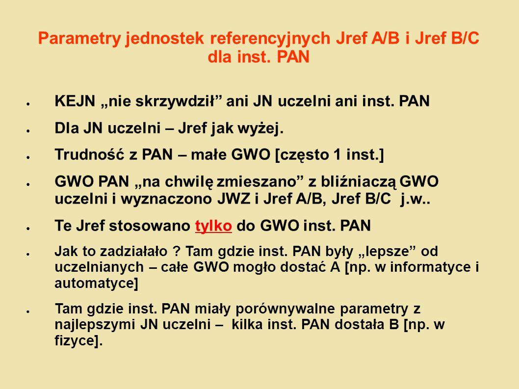 """Parametry jednostek referencyjnych Jref A/B i Jref B/C dla inst. PAN ● KEJN """"nie skrzywdził"""" ani JN uczelni ani inst. PAN ● Dla JN uczelni – Jref jak"""