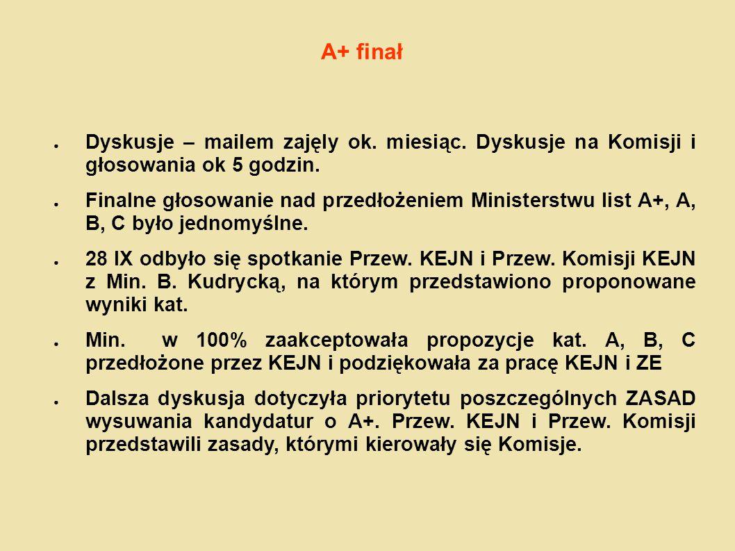 A+ finał ● Dyskusje – mailem zajęly ok. miesiąc. Dyskusje na Komisji i głosowania ok 5 godzin. ● Finalne głosowanie nad przedłożeniem Ministerstwu lis